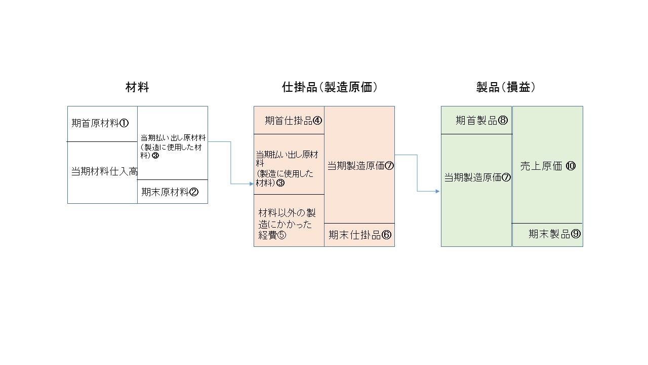 ハンドメイド損益関連図2